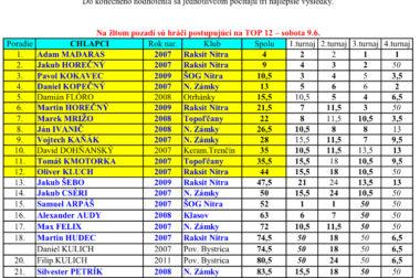 TOP 12 kraja NMŽ